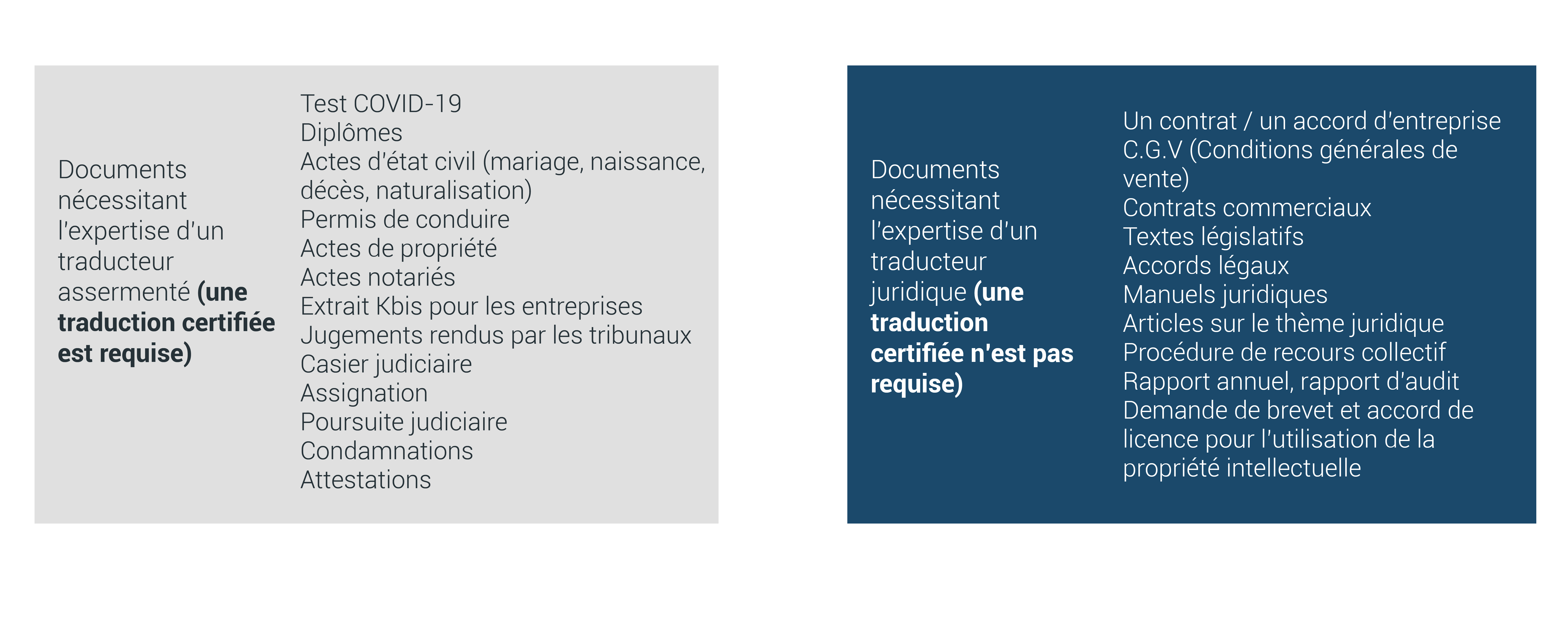 Quel document nécessite une traduction certifiée ?